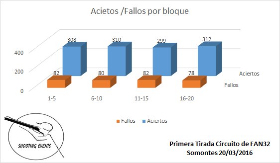 Aciertos-Fallos por Bloque - 1ª Tirada Circuito Fan-32 Shooting Events 2016