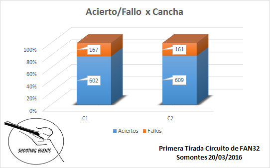 Aciertos-Fallos por Cancha - 1ª Tirada Circuito Fan-32 Shooting Events 2016
