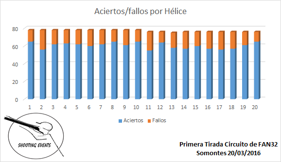 Aciertos-Fallos por Hélice - 1ª Tirada Circuito Fan-32 Shooting Events 2016